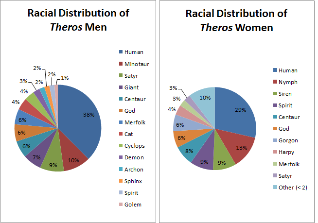 Race and Gender