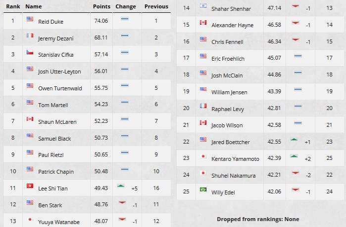 June 19th Top 25 Rankings