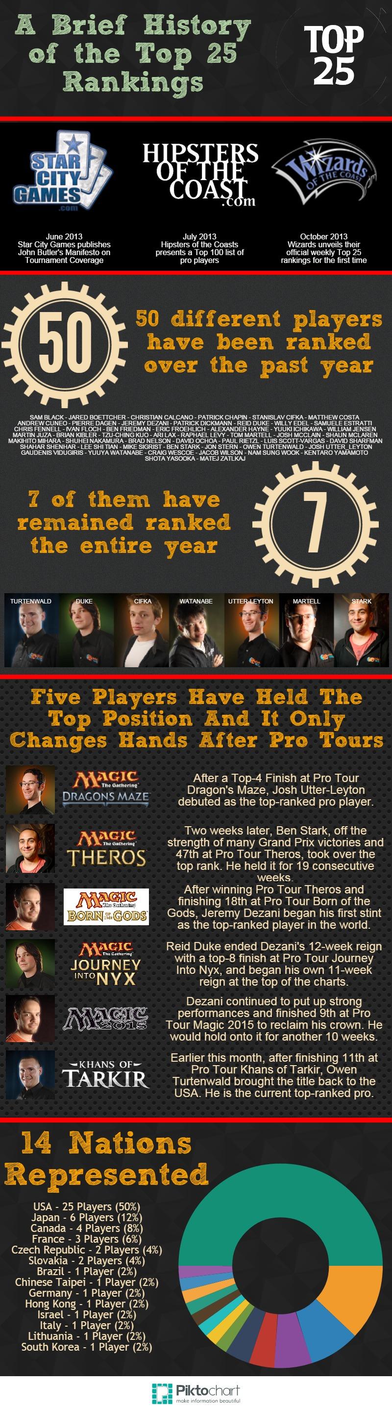 MTG Top 25 Rankings 13 Mos.